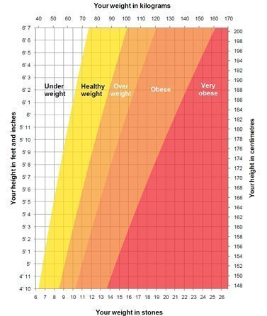 Height Weight Chart © NHS