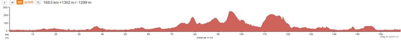 ride-london-100-route-elevation